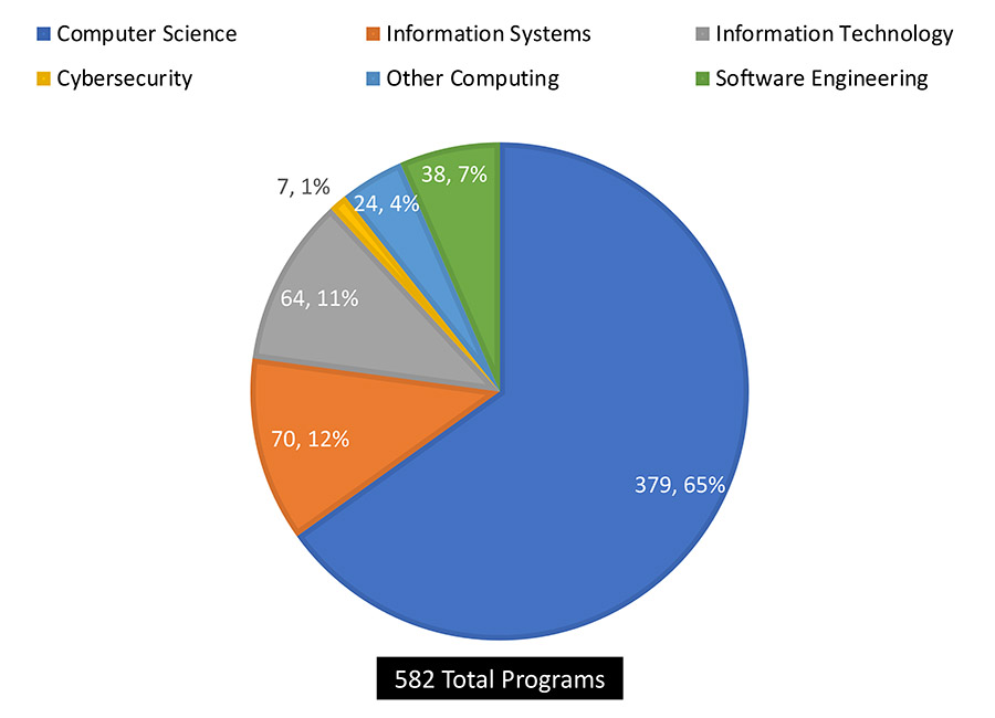 582 Total Programs pie chart